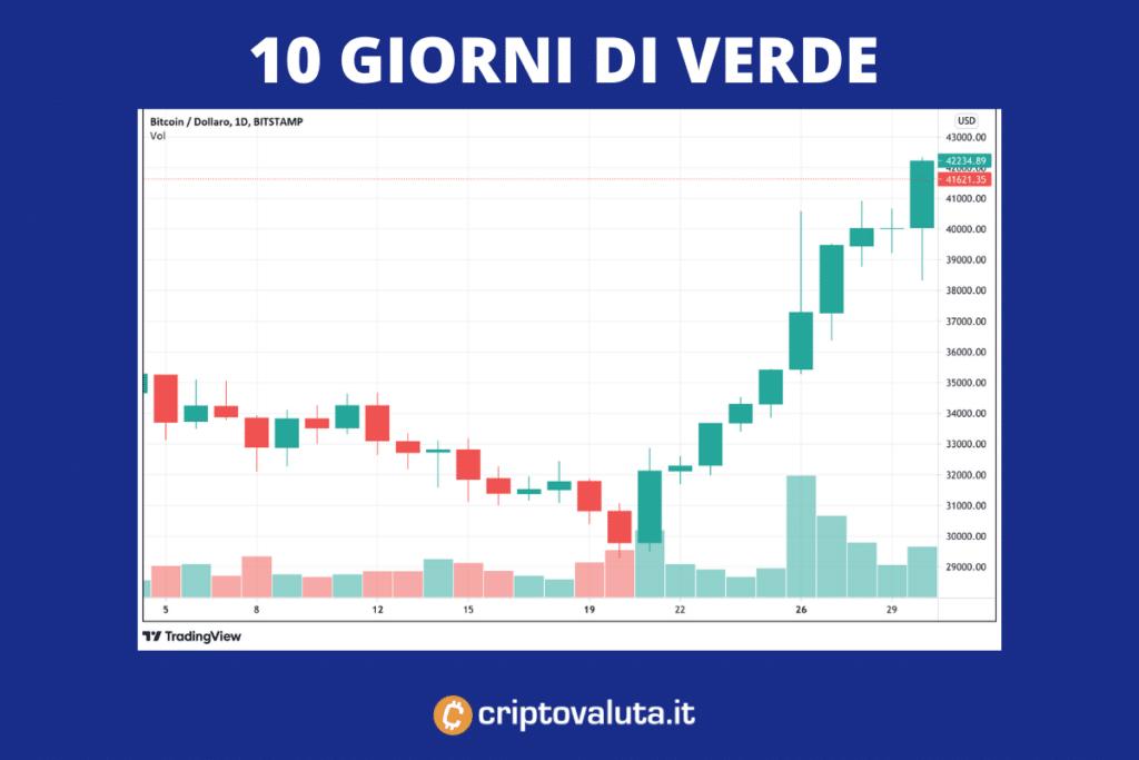 Bull trend 10 giorni Bitcoin
