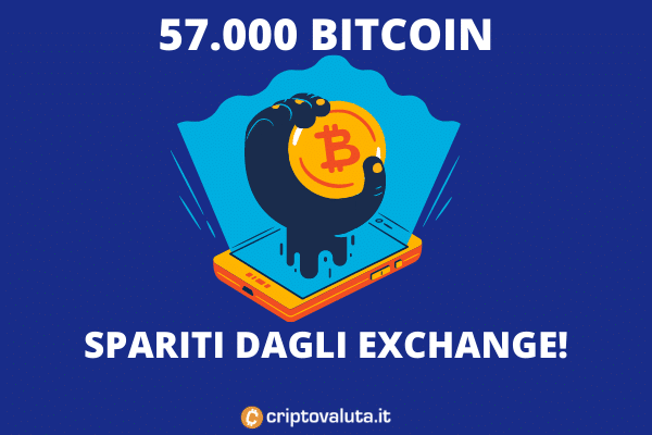 Bitcoin spariti dagli exchange - l'analisi di Criptovaluta.it