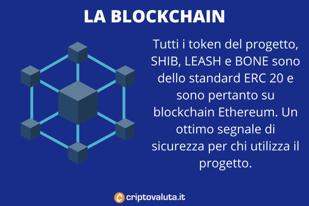 Ethereum Blockchain - SHIBA - infografica di Criptovaluta.it