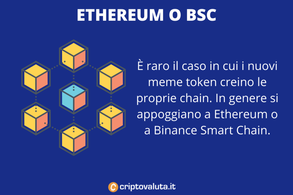 Memetoken Blockchain - infografica di Criptovaluta.it