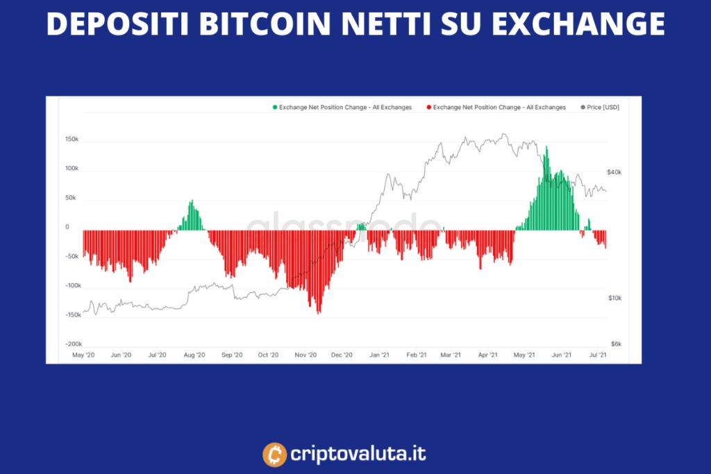 mercati btc deposito lenta fidato bitcoin siti minerari