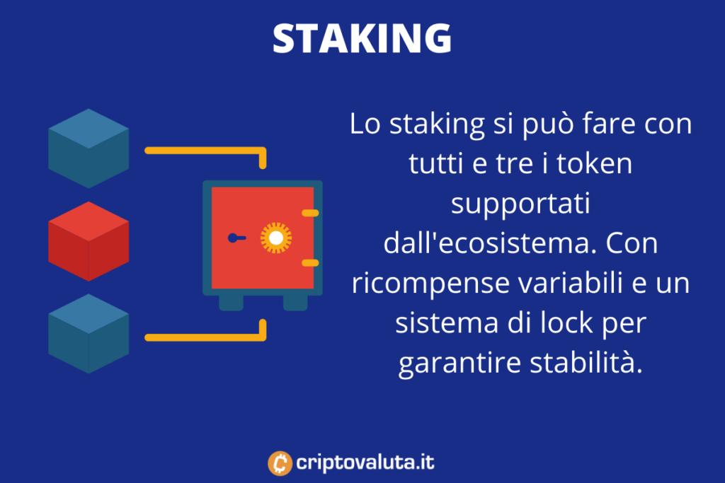 Staking SHIB - a cura di Criptovaluta.it