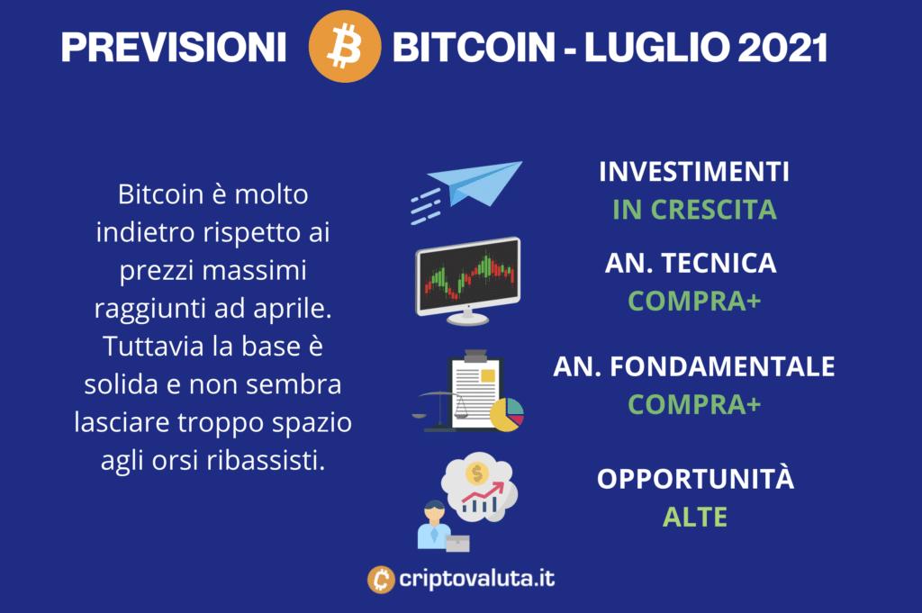 Previsioni Luglio Bitcoin - di Criptovaluta.it