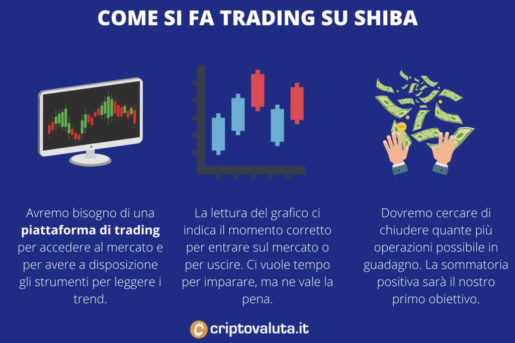 Funzionamento trading Shiba Token - di Criptovaluta.it