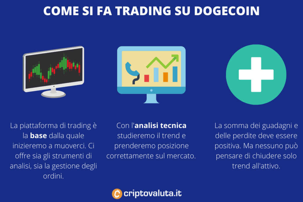Dogecoin - cos'è il trading- infografica di Criptovaluta.it