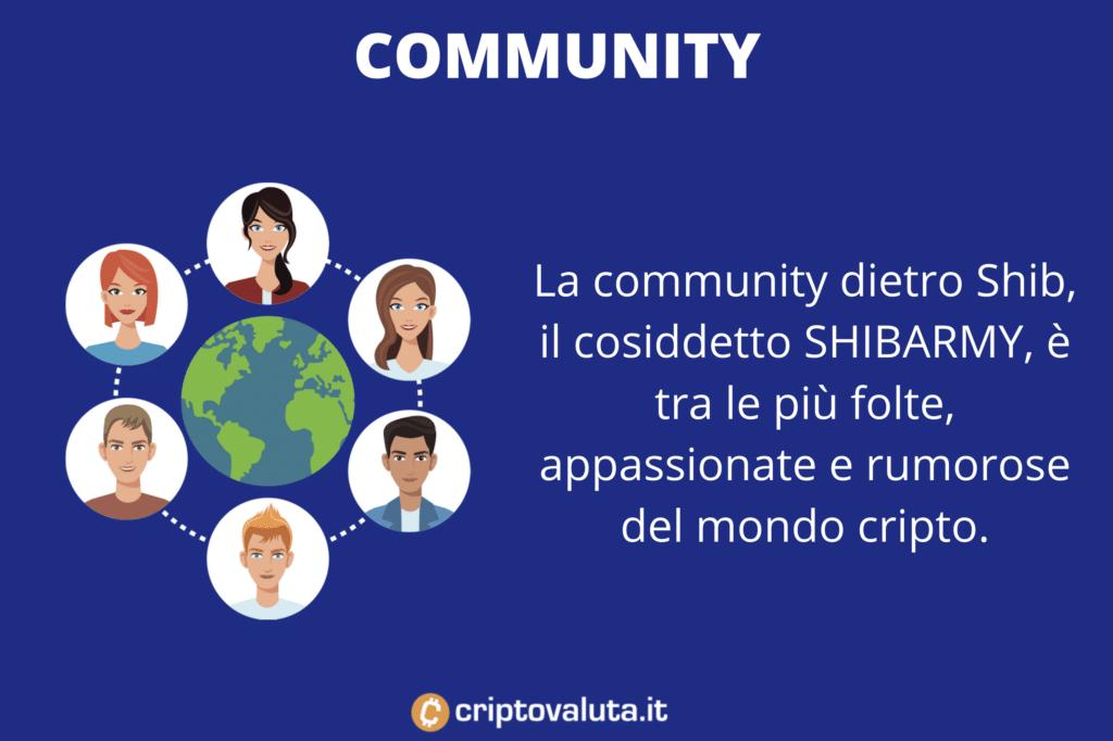 Ruolo community prezzo SHIB