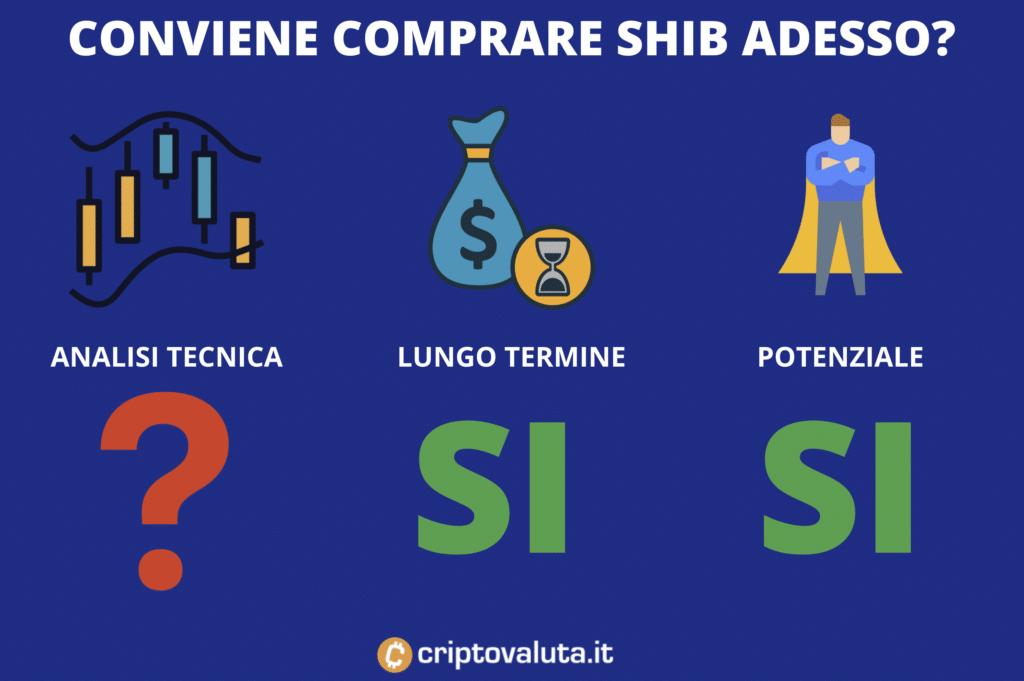 Conviene comprare SHIB - di Criptovaluta.it