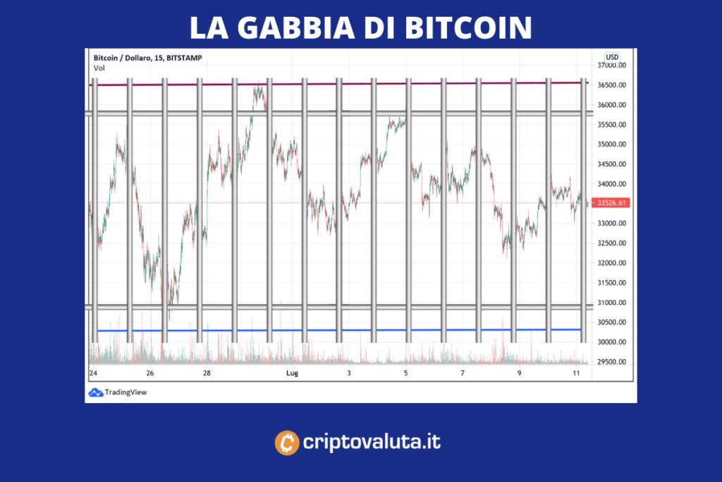 Gabbia di prezzo Bitcoi