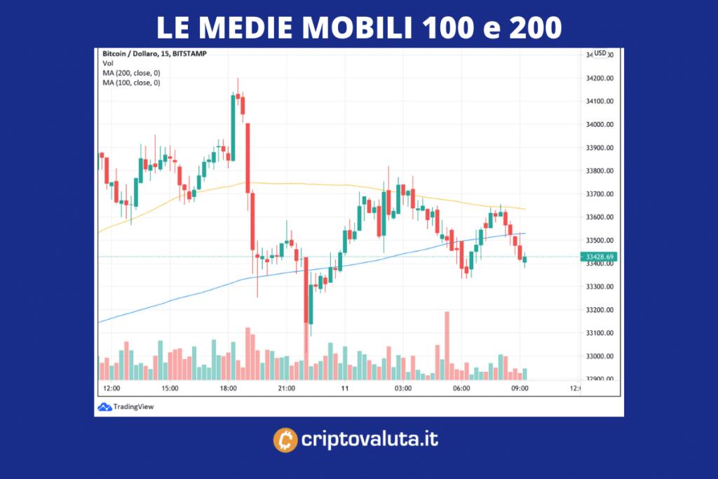 Medie Mobili Bitcoin 10 luglio