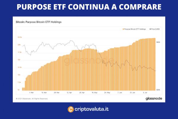 Purpose ETF compra nuovi Bitcoin
