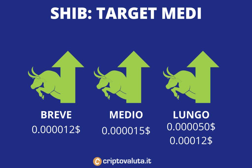 Shiba Inu - previsioni breve, medio e lungo - infografica