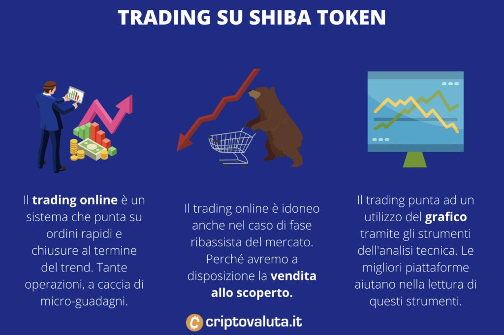 Trading Shiba Token - infografica di Criptovaluta.it