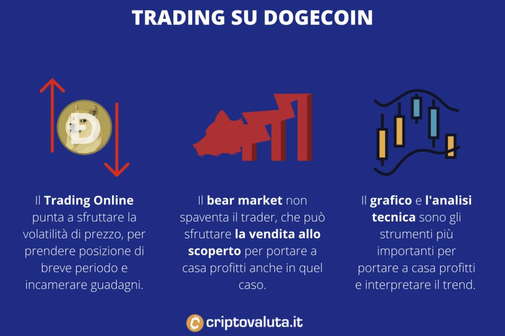 Caratteristiche del trading su Dogecoin - di Criptovaluta.it