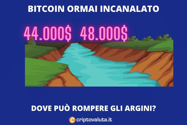 Canale Bitcoin tra 44 e 48.000$ - analisi di Criptovaluta.it