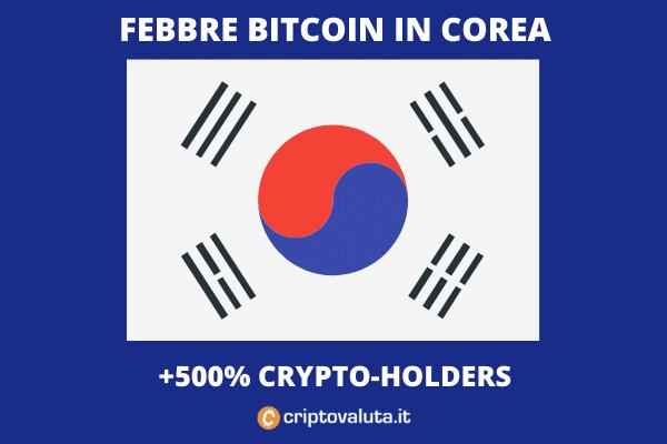 Compra Bitcoin Cash (BCH) in Corea del Sud
