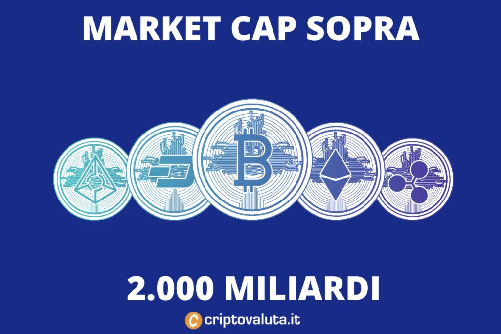 Criptovalute - mercato sopra i 2.000 MLD di dollari