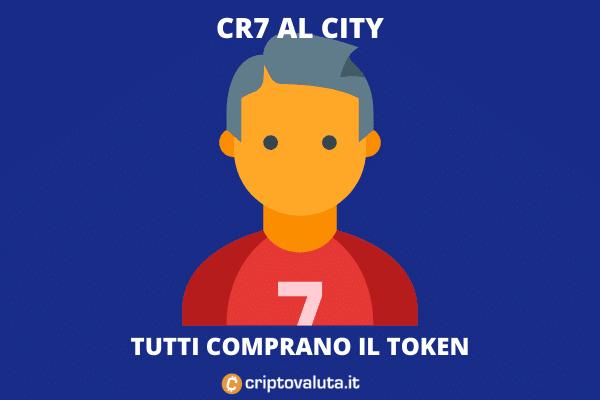 CR7 in odore di City - e il token fa +20% in poche ore