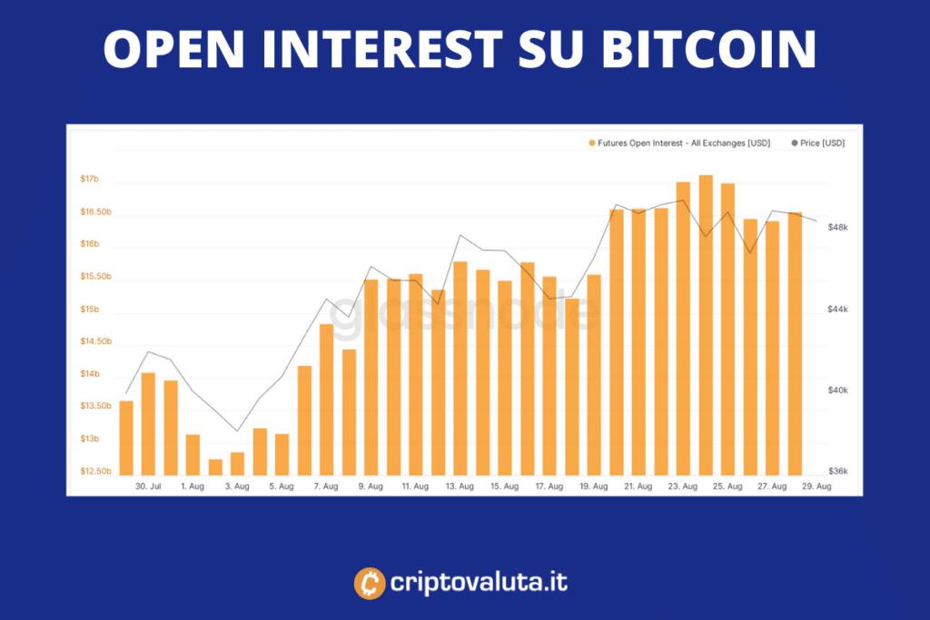 Open interest su Bitcoin - ecco come procede