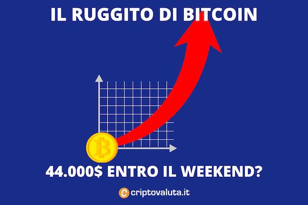 Bitcoin prepara weekend - di Criptovaluta.it