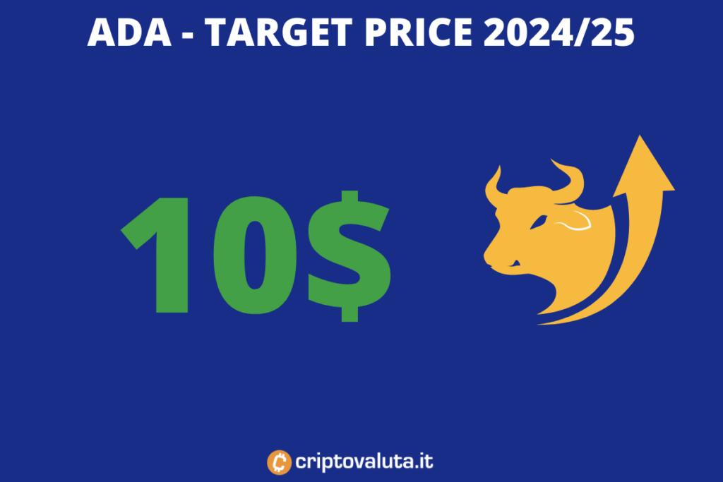 Previsioni Cardano ADA 2025 - di Criptovaluta.it