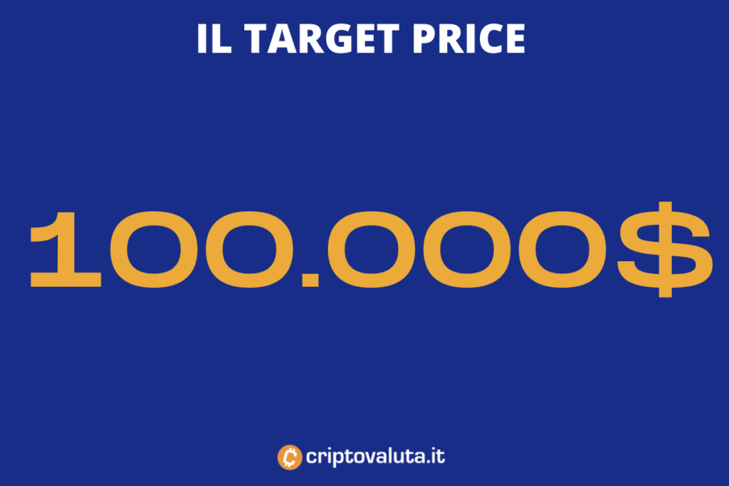 Target price fine anno - di Criptovaluta.it