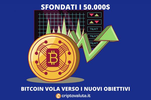 Come Aprire un Conto Bitcoin in Italia: Guida