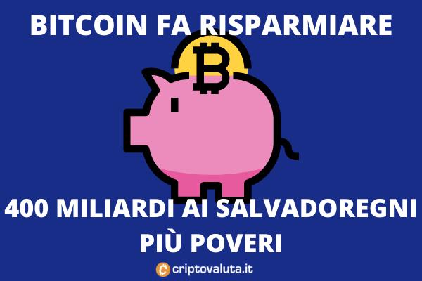 Bitcoin commissioni - 400 milioni salvati per i salvadoregni