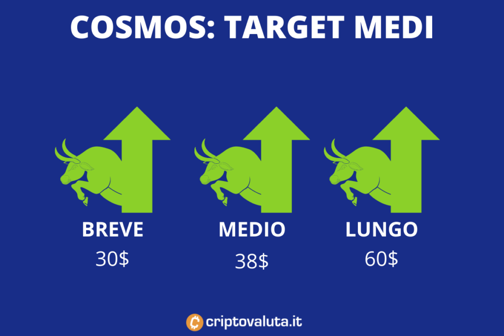 Target price Cosmos Atom - a cura di Criptovaluta.it