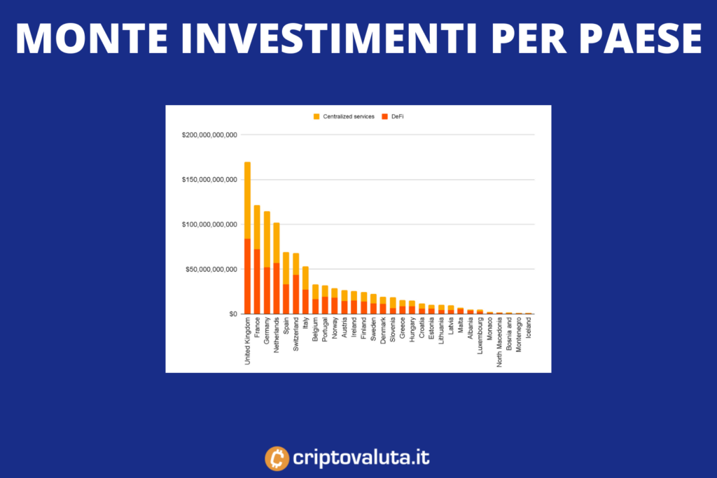 UE - monte investimenti cripto ricevute - di Criptovaluta.it