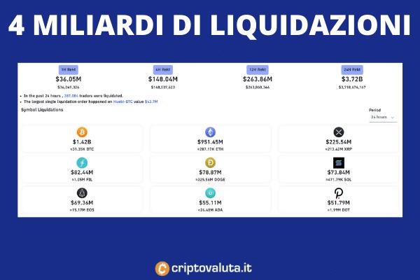 Liquidazioni su Bitcoin in 24 ore - di Criptovaluta.it