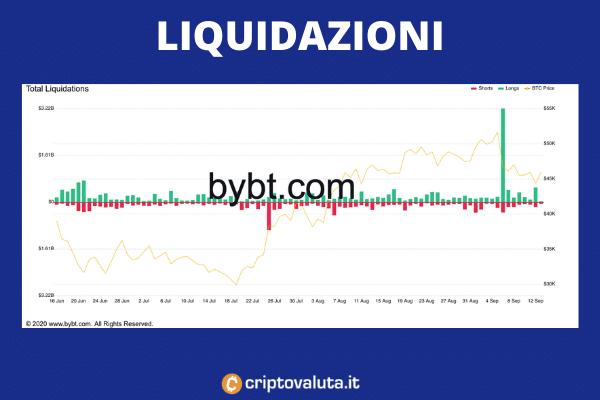Liquidazioni Bitcoin - tabella