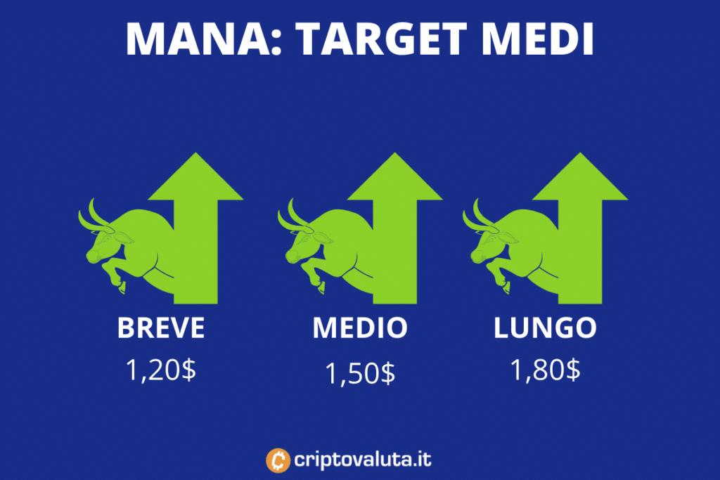 Decentraland - target price medi - di Criptovaluta.it