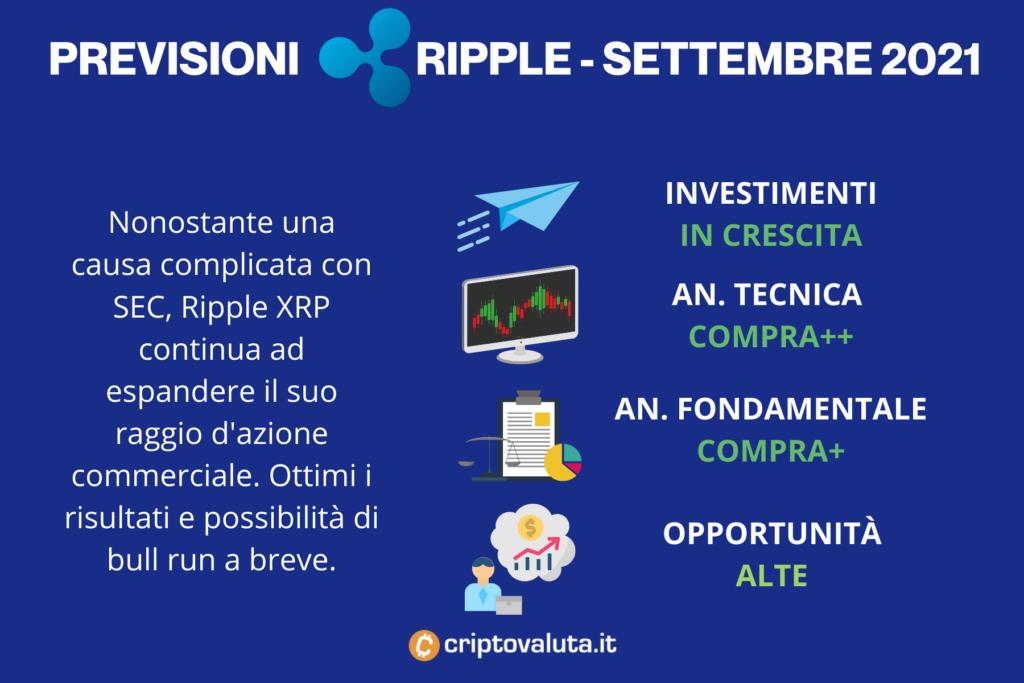 Ripple (XRP) è in fermento: verso il raddoppio del prezzo?