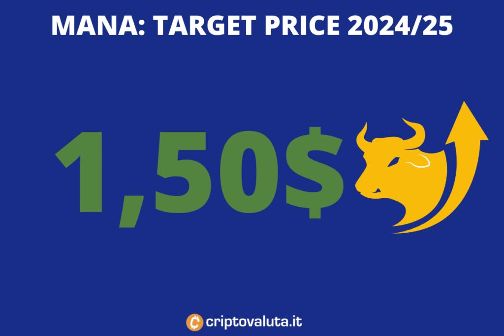 Target price medio periodo MANA - di Criptovaluta.it