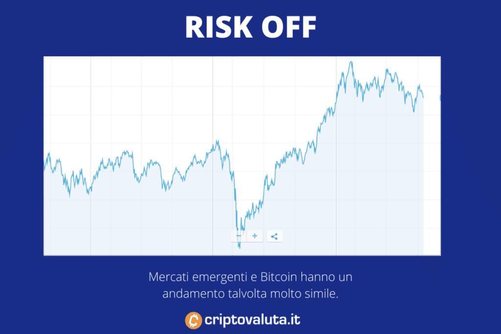Bitcoin e mercati di rischio - di Criptovaluta.it