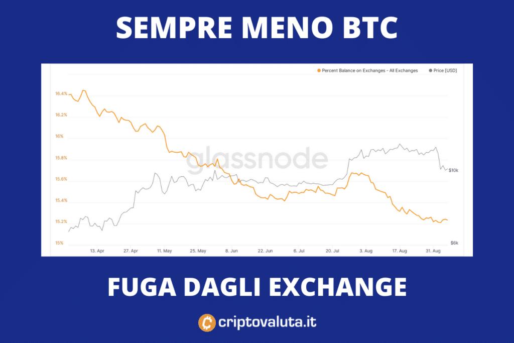 BTC su Exchange - discesa - analisi di Criptovaluta.it