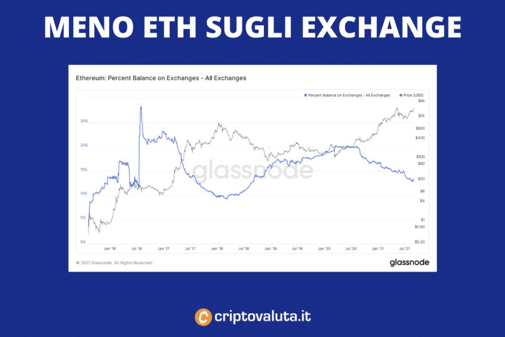 Ethereum meno presente sui mercati - di Criptovaluta.it