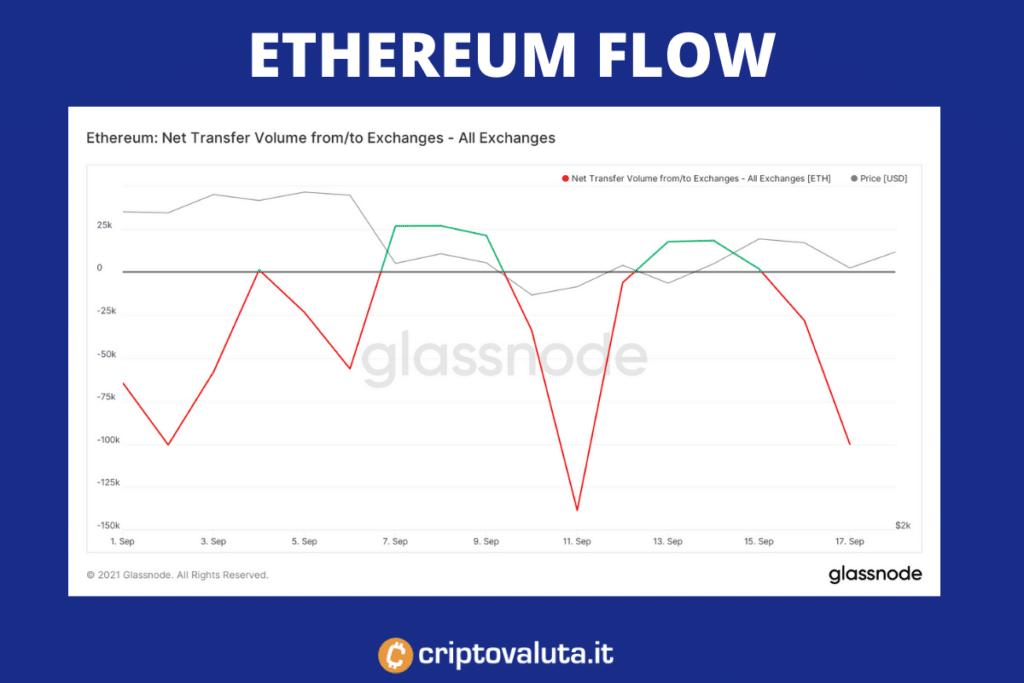 Net flow exchange di EThereum