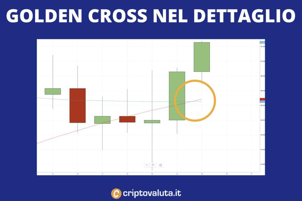 Golden cross BTC - analisi