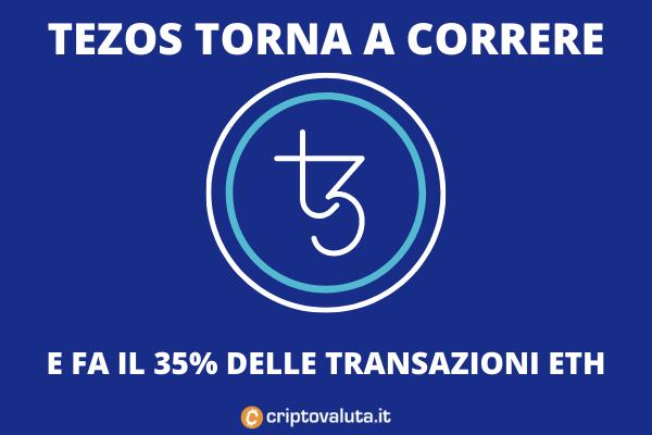 Tezos - performance di mercato sulle 24 ore - di Criptovaluta.it