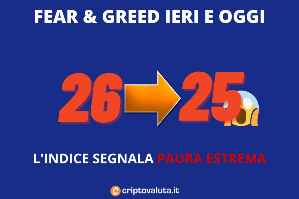 Fear greed criptovalute - indice