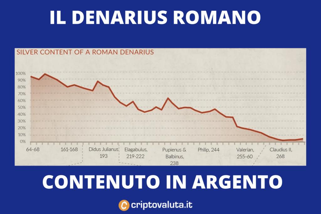 argento - denarius - di Criptovaluta.it
