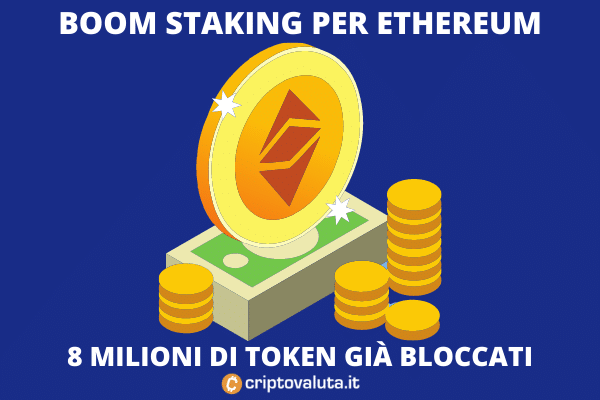 Ethereum staking - nuovo record