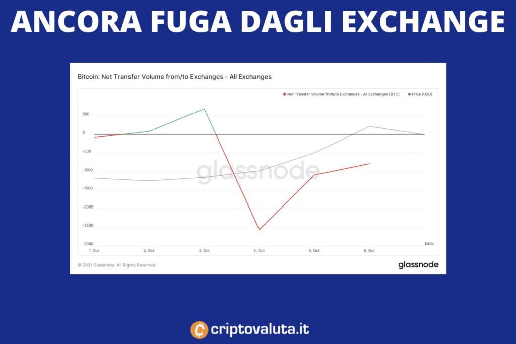 Flow negativo Bitcoin - analisi di Criptovaluta.it