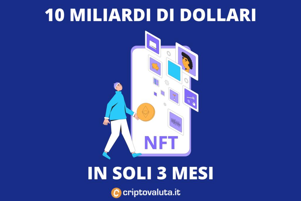 NFT BOOM - 10 miliardi - di criptovaluta.it