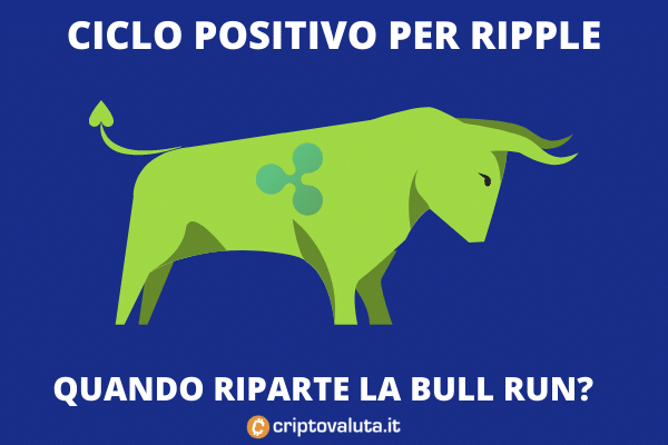 Target di breve - Rippole - analisi di Criptovaluta.it