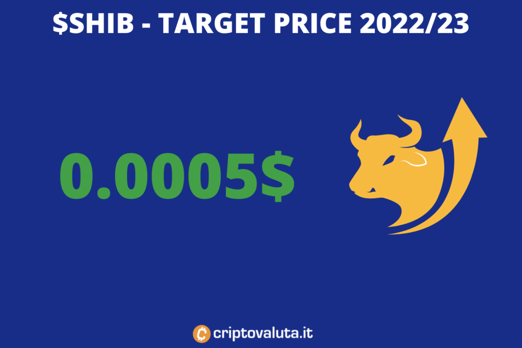 Shiba token - target di medio periodo