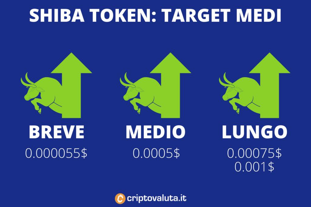 Shiba Token - target price breve, medio e lungo periodo