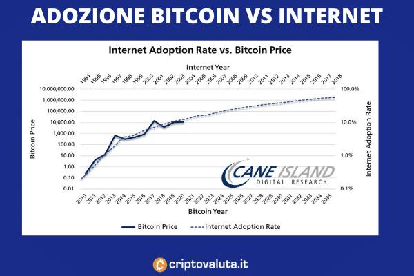 Adozione Bitcoin  contro Internet