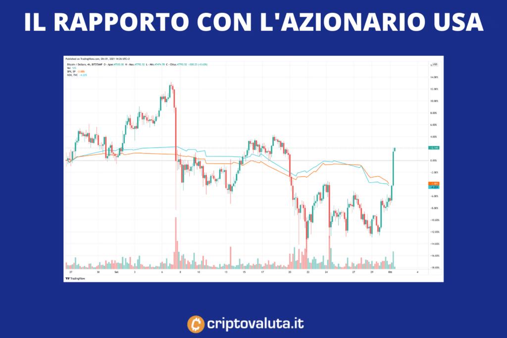 Azioni vs Bitcoin - parallelo - di Criptovaluta.it